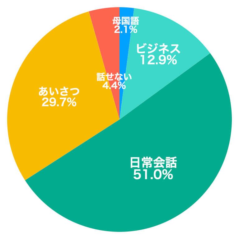 外国人の日本語レベル