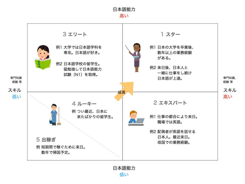 外国人労働者の分類マトリクス
