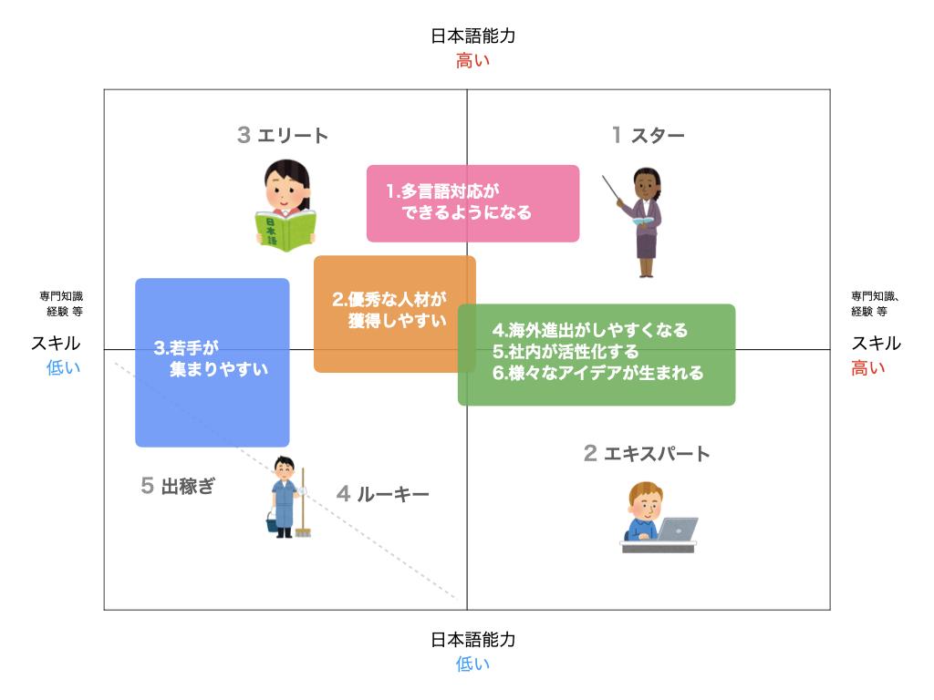 各分類の外国人を雇用するメリット(マトリクス)